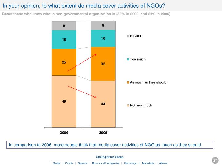 In your opinion, to what extent do media cover activities of NGOs?