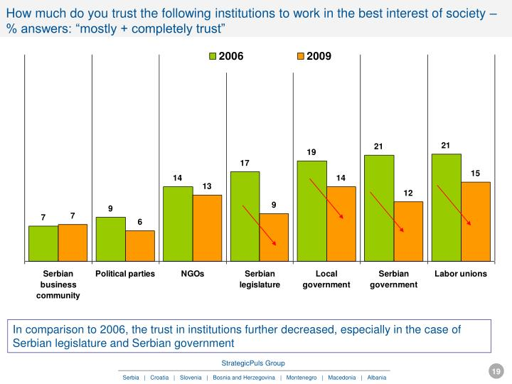 "How much do you trust the following institutions to work in the best interest of society – % answers: ""mostly + completely trust"""