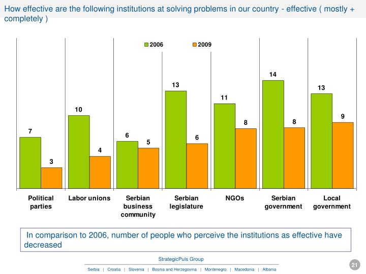 How effective are the following institutions at solving problems in our country - effective ( mostly + completely )