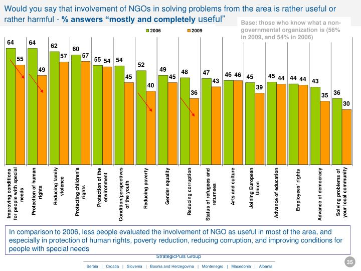 Would you say that involvement of NGOs in solving problems from the area is rather useful or rather harmful -