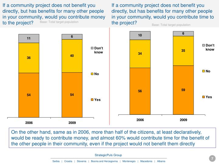 If a community project does not benefit you directly, but has benefits for many other people in your community, would you contribute time to the project?