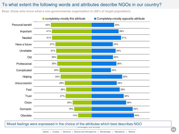 To what extent the following words and attributes describe NGOs in our country?