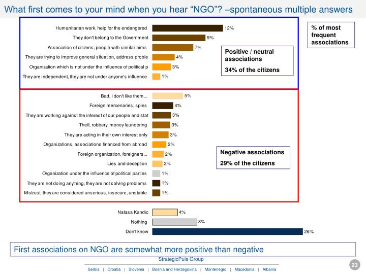 "What first comes to your mind when you hear ""NGO""? –spontaneous multiple answers"