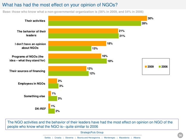 What has had the most effect on your opinion of NGOs?