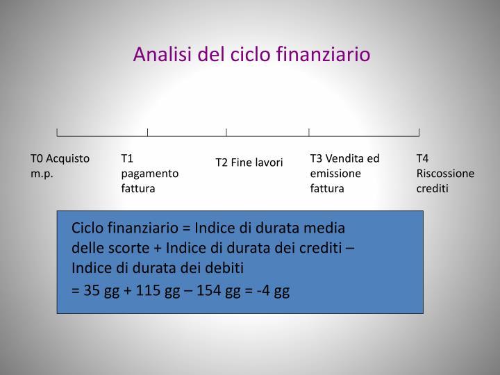 Analisi del ciclo finanziario