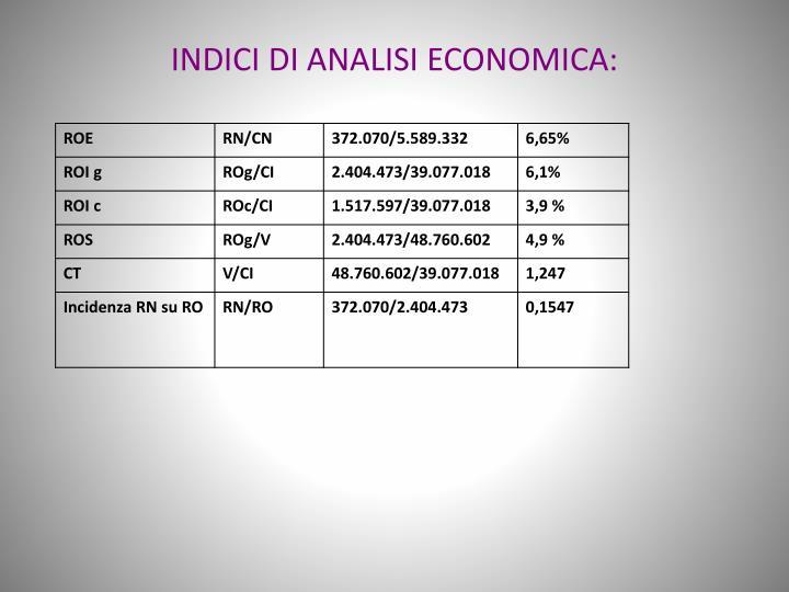 INDICI DI ANALISI ECONOMICA: