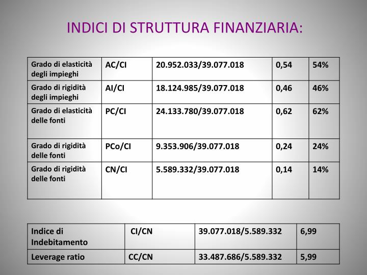 INDICI DI STRUTTURA FINANZIARIA: