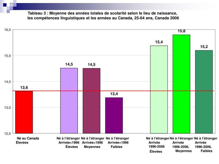 Tableau 3: Moyenne des années totales de scolarité selon le lieu de naissance,