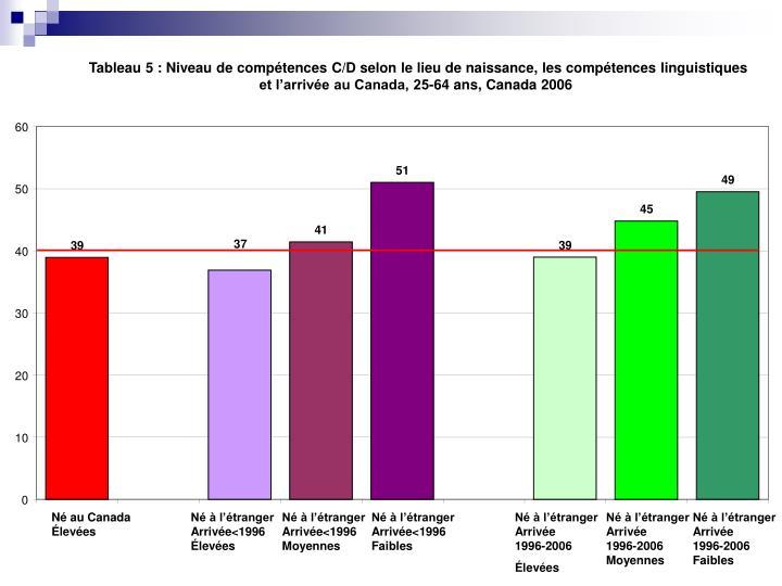 Tableau 5: Niveau de compétences C/D selon le lieu de naissance, les compétences linguistiques