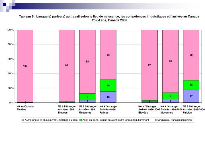 Tableau 6: Langue(s) parlée(s) au travail selon le lieu de naissance, les compétences linguistiques et l'arrivée au Canada