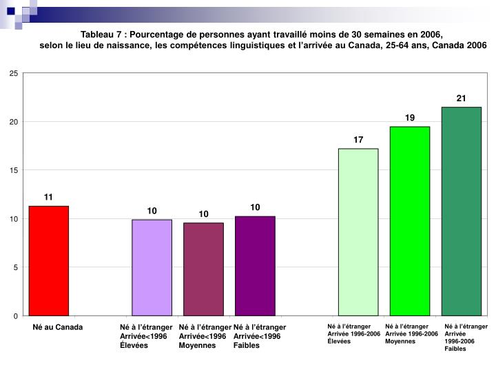 Tableau 7: Pourcentage de personnes ayant travaillé moins de 30 semaines en 2006,