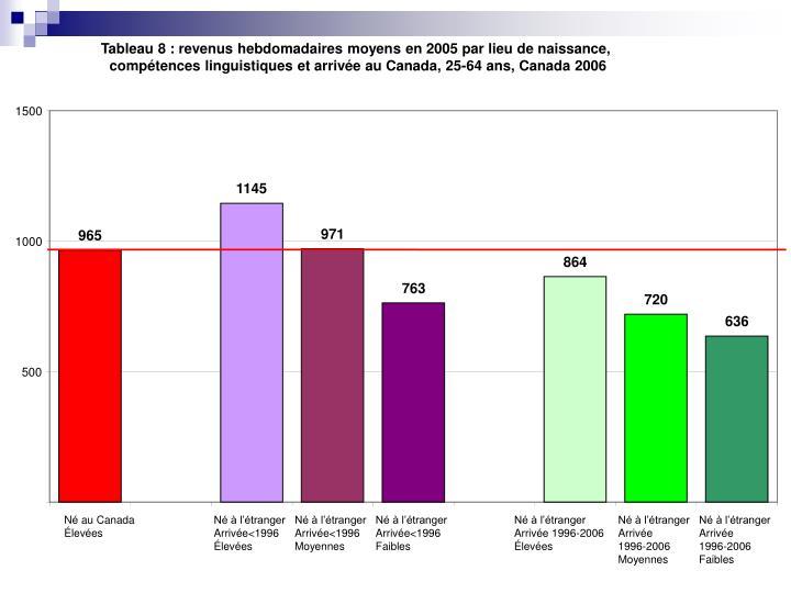 Tableau 8: revenus hebdomadaires moyens en 2005 par lieu de naissance,