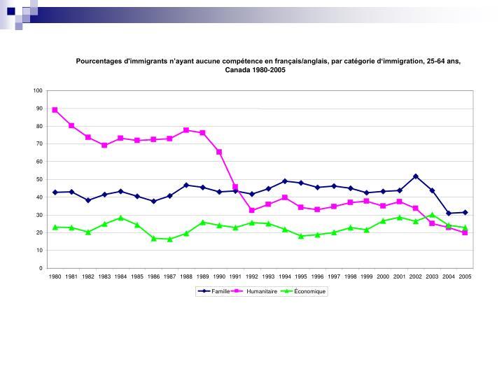 Pourcentages d'immigrants n'ayant aucune compétence en français/anglais, par catégorie d'immigration, 25-64 ans,