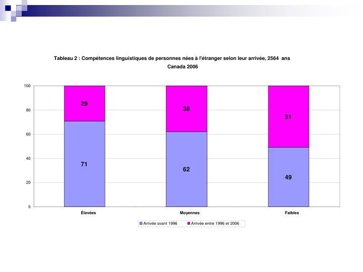 Tableau 2: Compétences linguistiques de personnes nées à l'étranger selon leur arrivée, 2564 ans