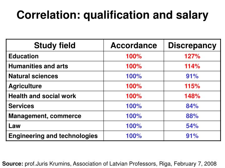 Correlation: qualification and salary
