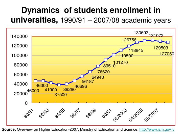 Dynamics  of students
