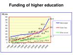 funding of higher education