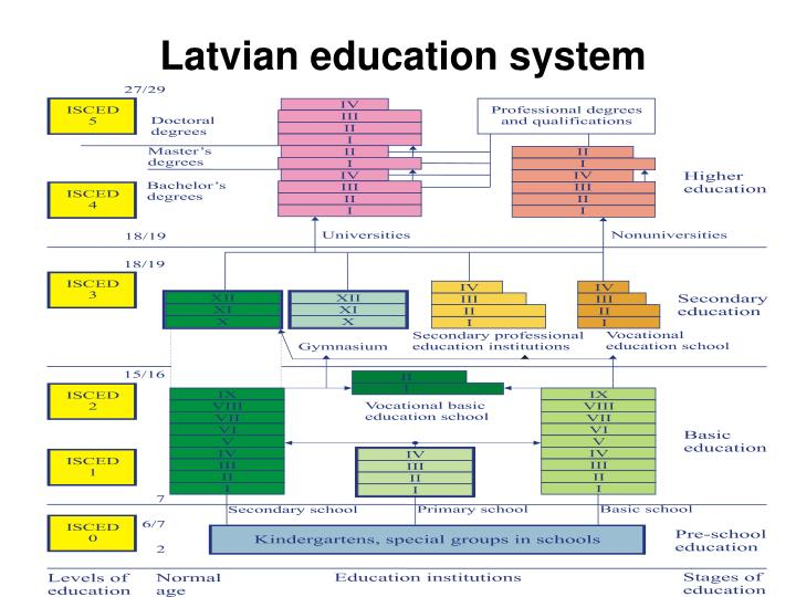 Latvian education system