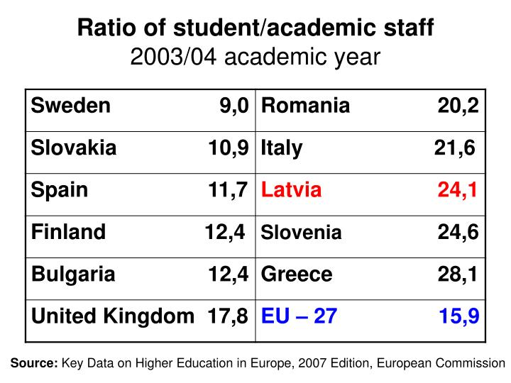 Ratio of student/academic staff