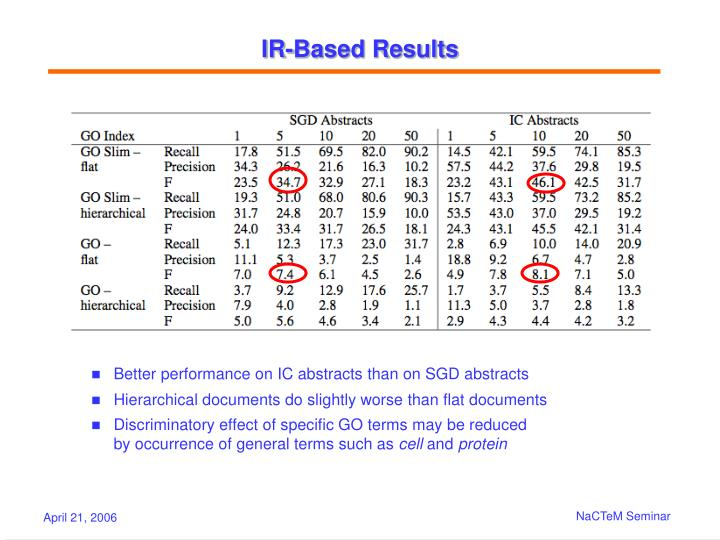 IR-Based Results