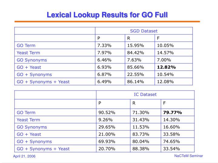 Lexical Lookup Results for GO Full