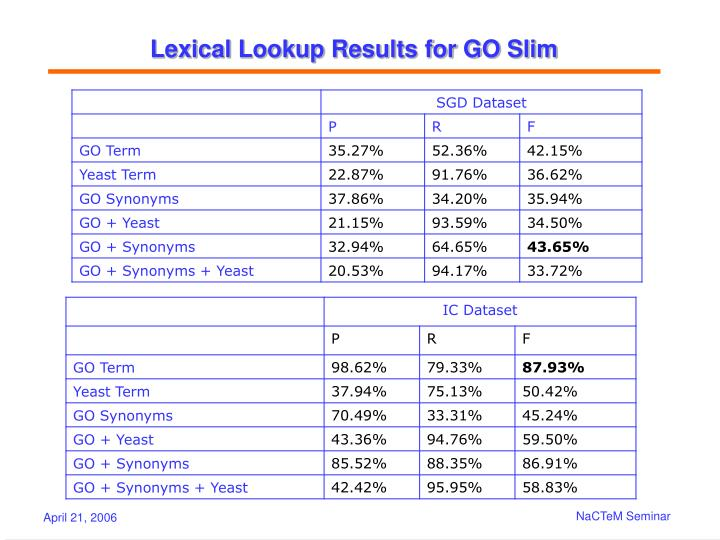 Lexical Lookup Results for GO Slim