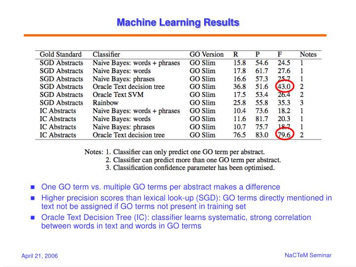Machine Learning Results