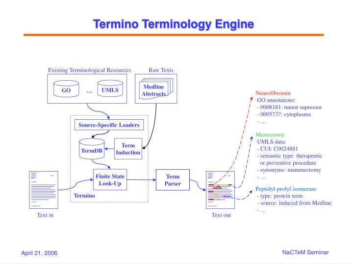 Existing Terminological Resources