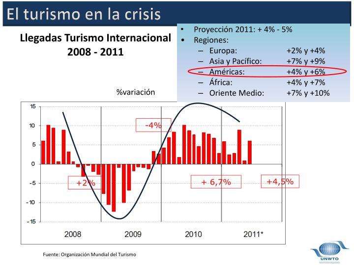 El turismo en la crisis