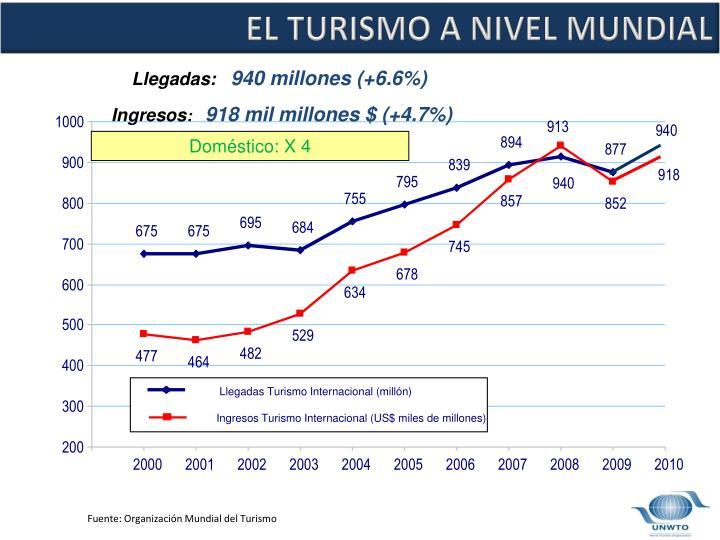 Llegadas Turismo Internacional (millón)
