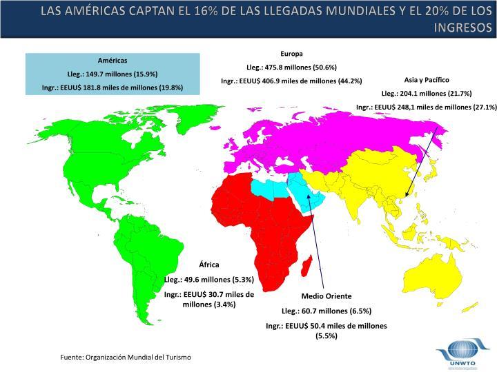 LAS AMÉRICAS CAPTAN EL 16% DE LAS LLEGADAS MUNDIALES Y EL 20% DE LOS