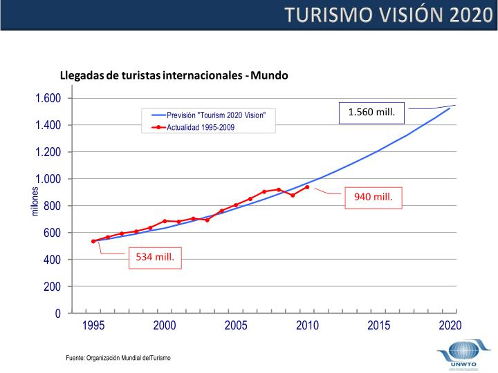 TURISMO VISIÓN 2020