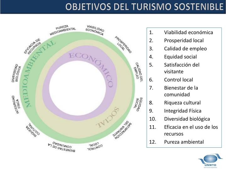 OBJETIVOS DEL TURISMO SOSTENIBLE