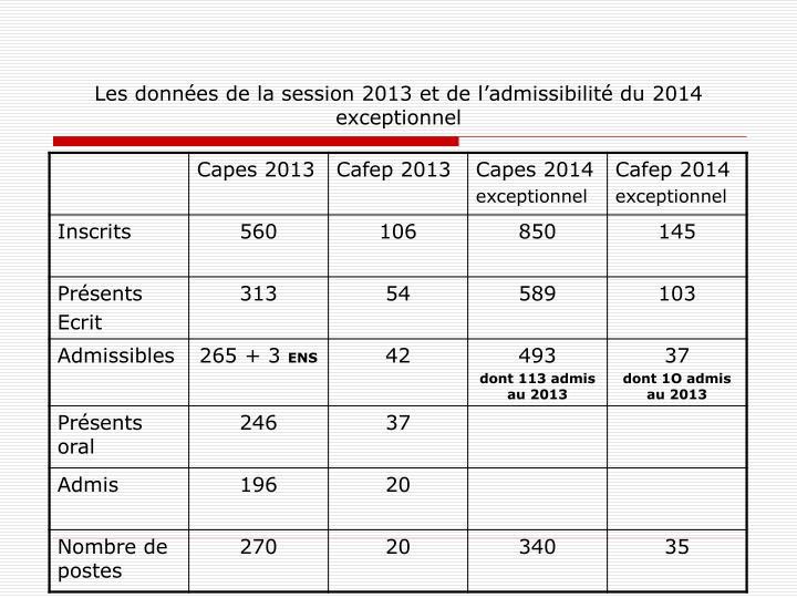 Les données de la session 2013 et de l'admissibilité du 2014 exceptionnel