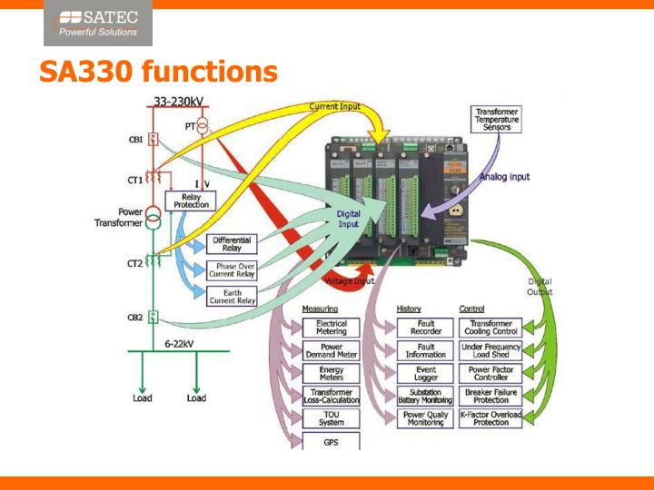 SA330 functions