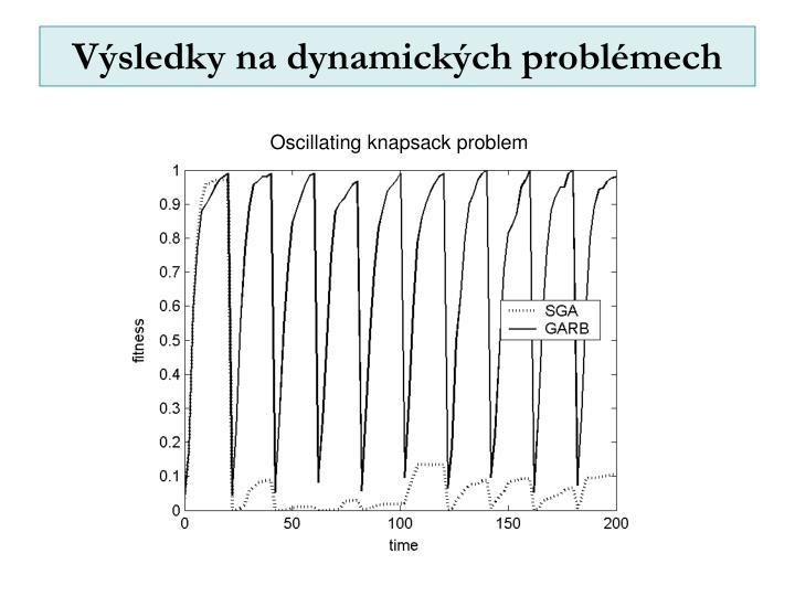 Výsledky na dynamických problémech