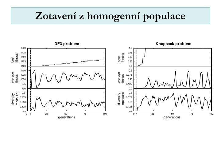 Zotavení z homogenní populace