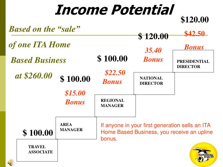 Income Potential