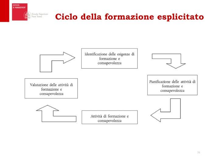 Ciclo della formazione esplicitato