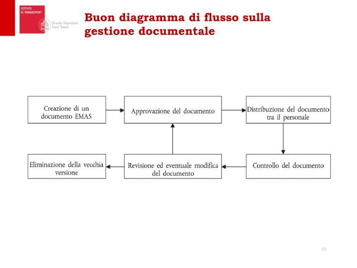 Buon diagramma di flusso sulla gestione documentale
