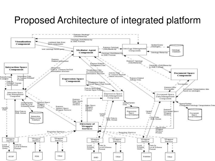 Proposed Architecture of integrated platform