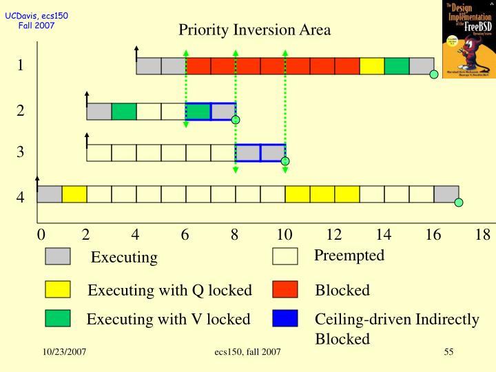 Priority Inversion Area