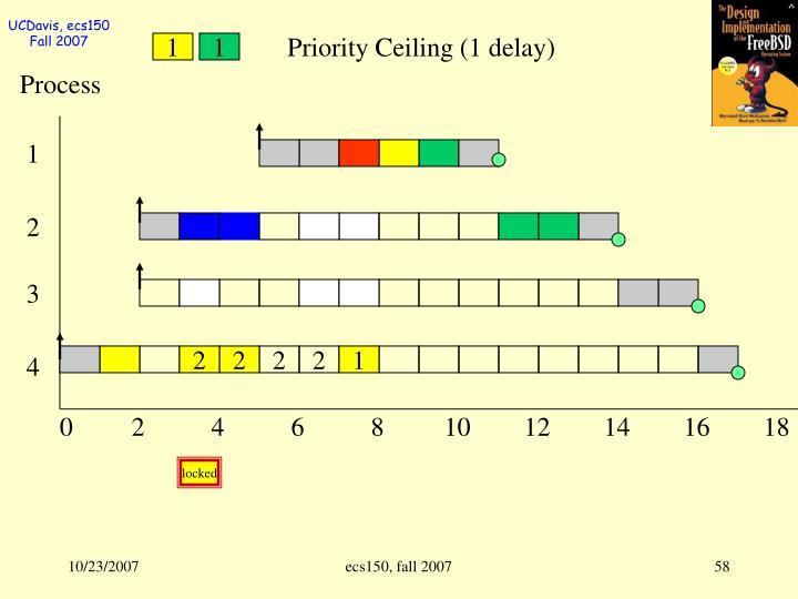 Priority Ceiling (1 delay)