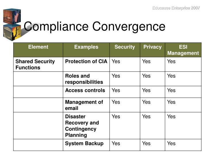 Compliance Convergence