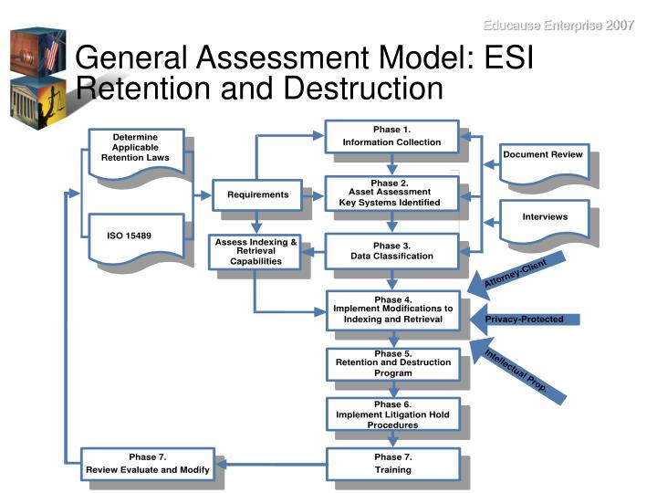 General Assessment Model: ESI Retention and Destruction