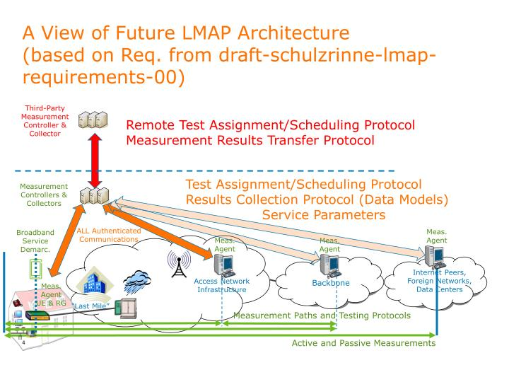 A View of Future LMAP Architecture