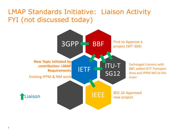 LMAP Standards Initiative: