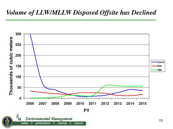 Volume of LLW/MLLW Disposed Offsite has Declined