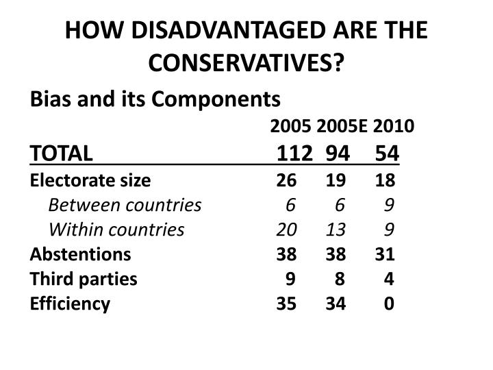 HOW DISADVANTAGED ARE THE CONSERVATIVES?