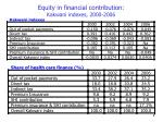 equity in financial contribution kakwani indexes 2000 2006
